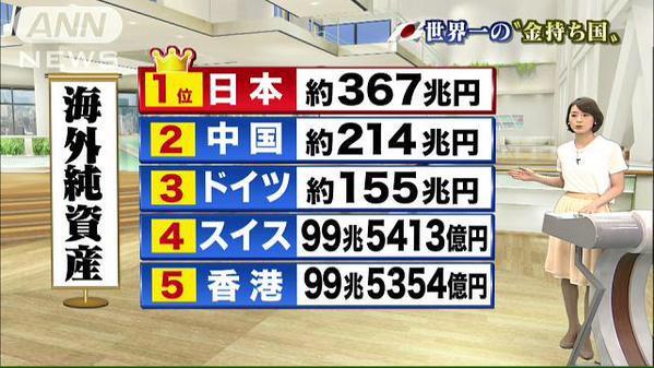 日本の借金 本当は。。。