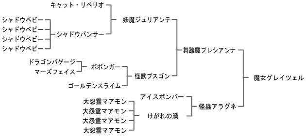 プレゼント ドラクエ ジョーカー コード 3