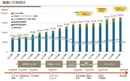 日本管財_2016