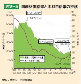木材自給率の推移
